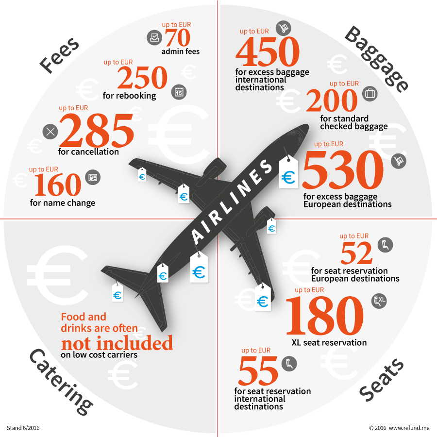 refundme_flight-extra-costs_graphic_compact2