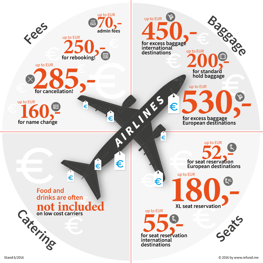 refundme_flight-extra-costs_graphic_compact