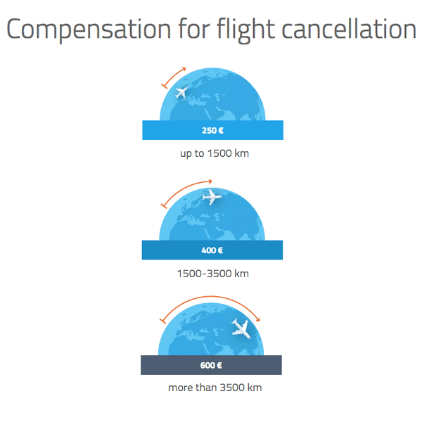 Claim for compensation in euros for flight cancellation by distance in kilometers.