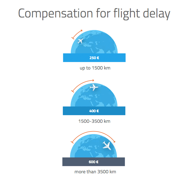 Claim for compensation in euros for flight delay by distance in kilometers.