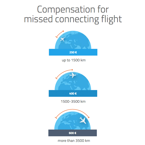 Claim for compensation in euros for missed connecting flight by distance in kilometers.
